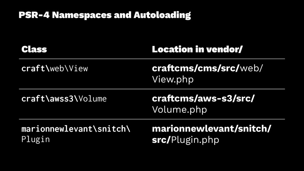 PSR-4 Namespaces and Autoloading Class Location...