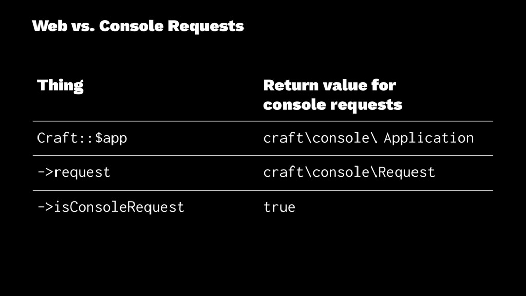 Web vs. Console Requests Thing Return value for...
