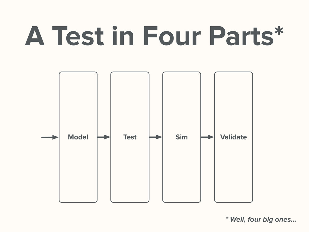 A Test in Four Parts* Model Test Sim Validate *...