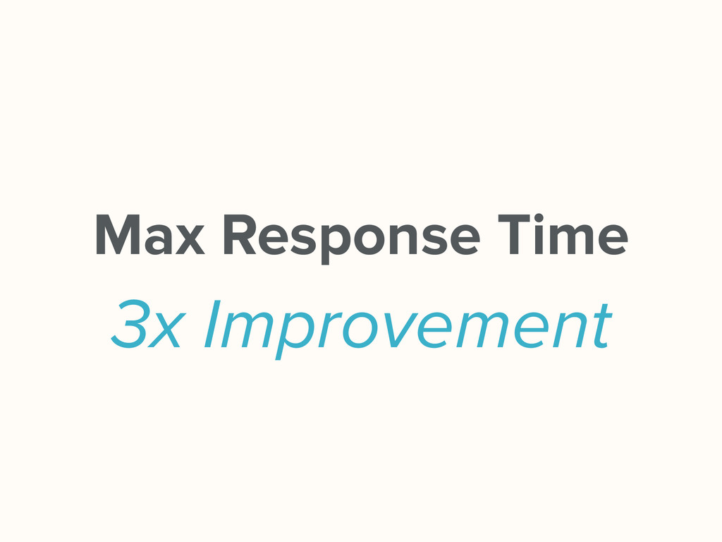 Max Response Time 3x Improvement