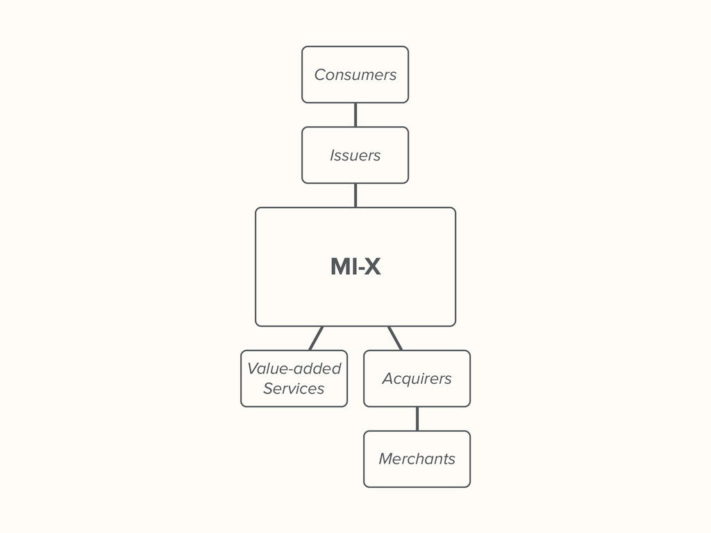 MI-X Value-added Services Acquirers Issuers Mer...