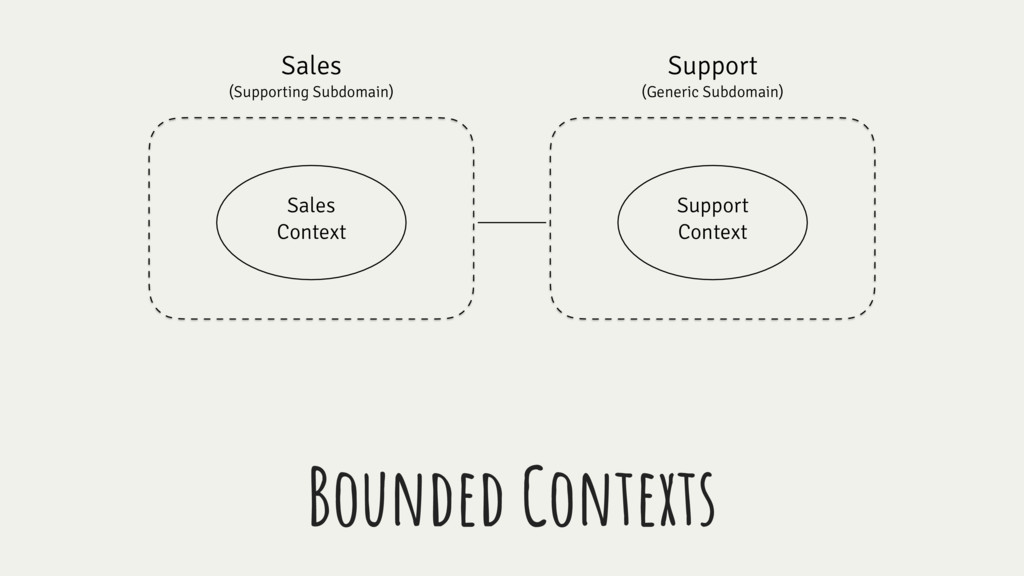 Sales (Supporting Subdomain) Support (Generic S...