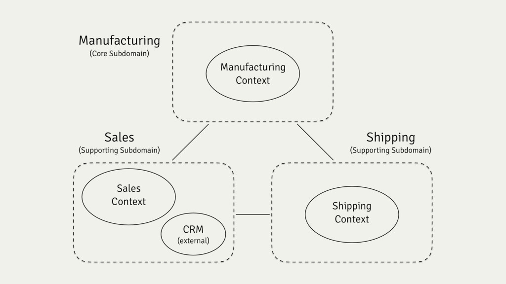 Sales (Supporting Subdomain) Shipping (Supporti...