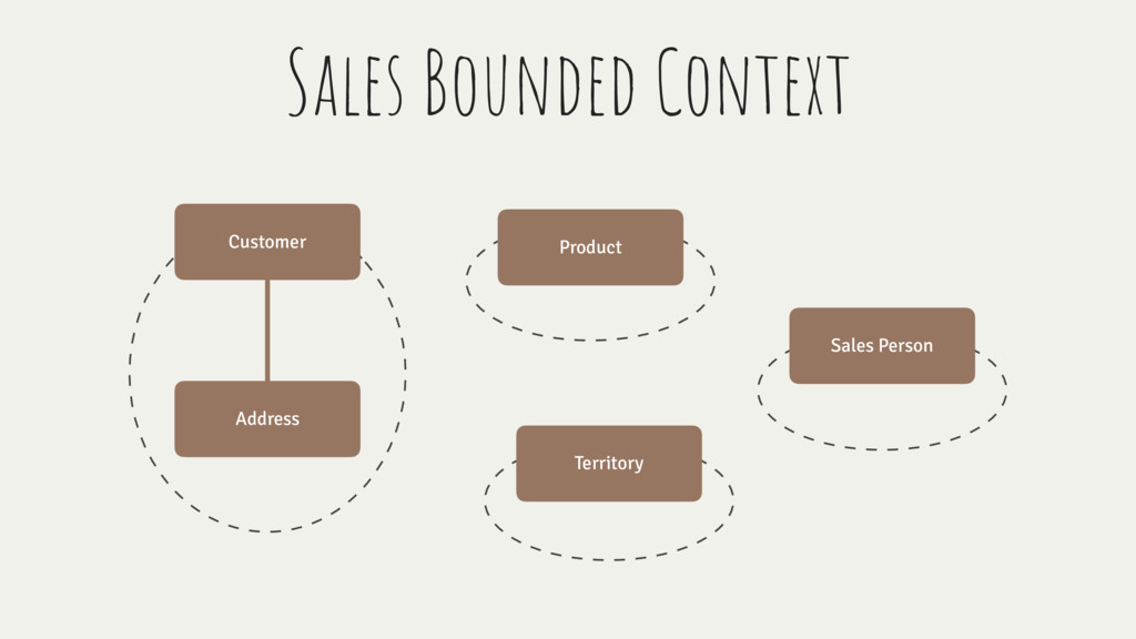 Customer Address Product Territory Sales Person...