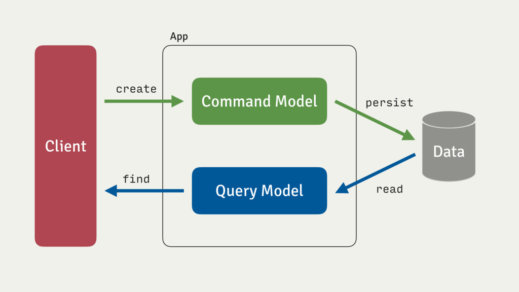 Client Data Command Model Query Model App creat...
