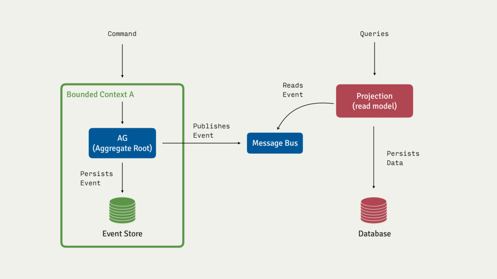 Projection (read model) Command AG (Aggregate R...