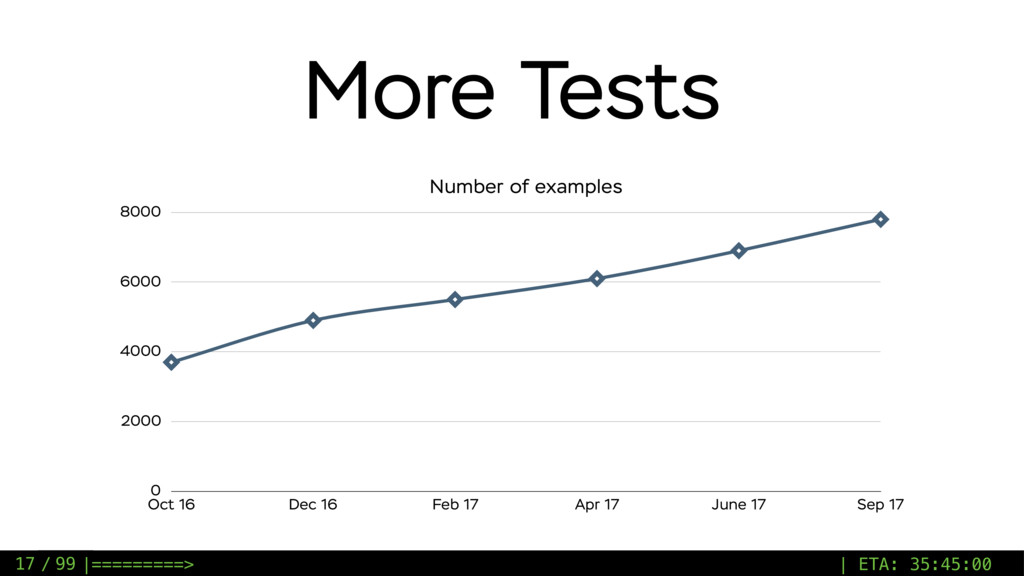 / 99 More Tests Number of examples 0 2000 4000 ...