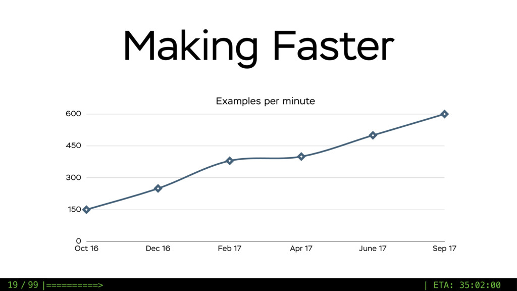 / 99 Making Faster Examples per minute 0 150 30...