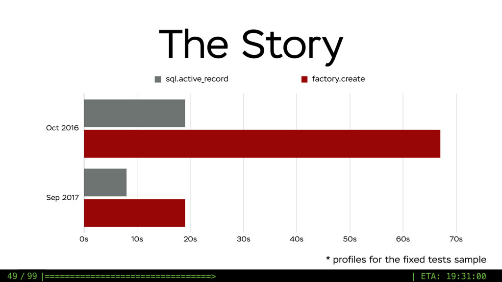 / 99 The Story 49 Oct 2016 Sep 2017 0s 10s 20s ...