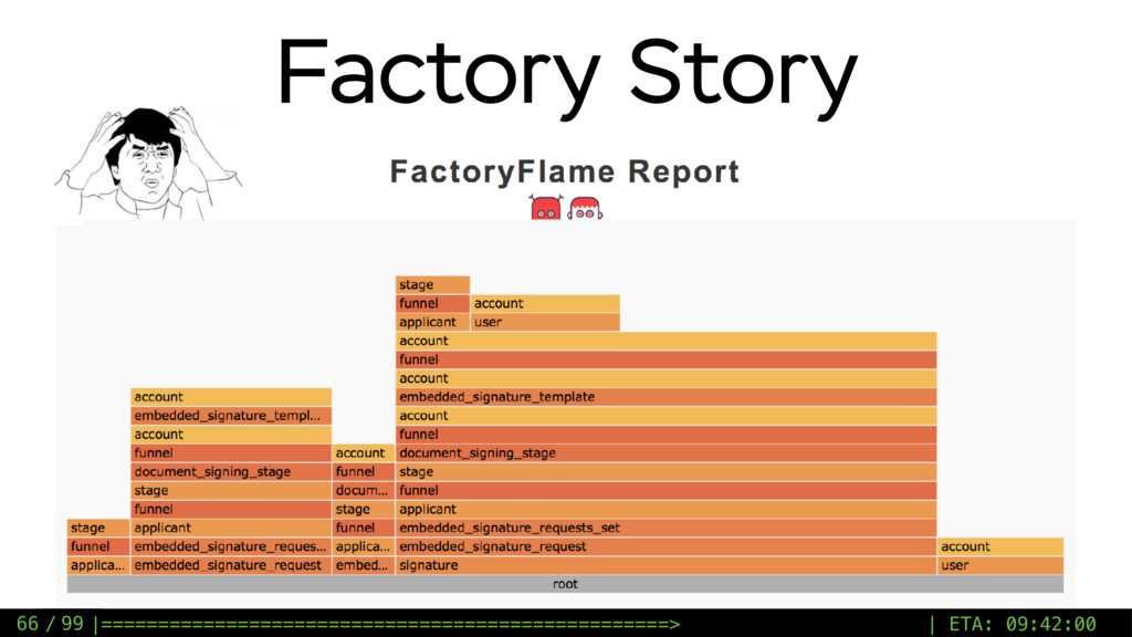 / 99 Factory Story 66  ========================...