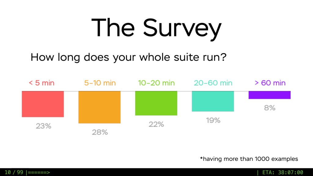 / 99 The Survey How long does your whole suite ...