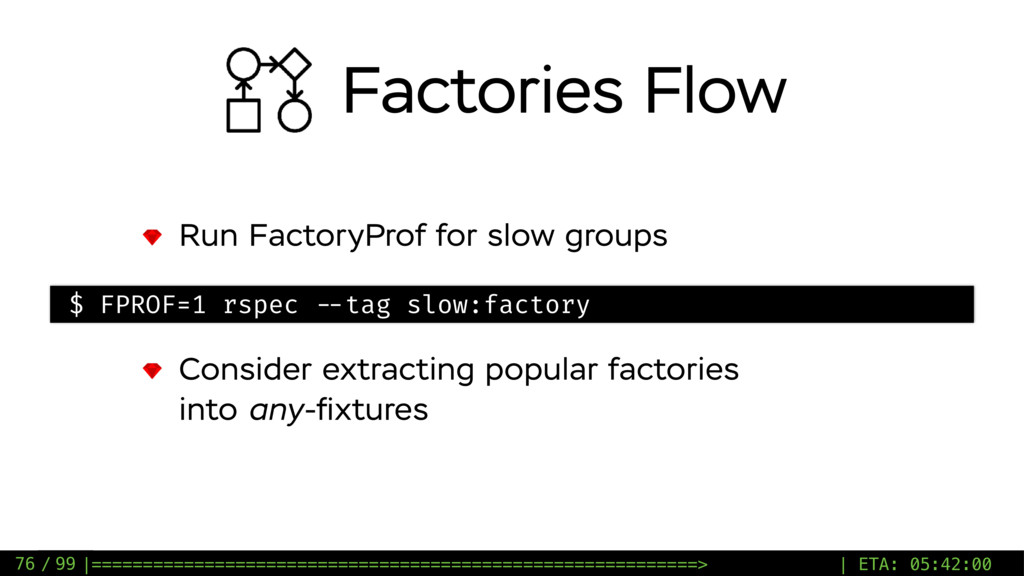 / 99 Run FactoryProf for slow groups 76 $ FPROF...
