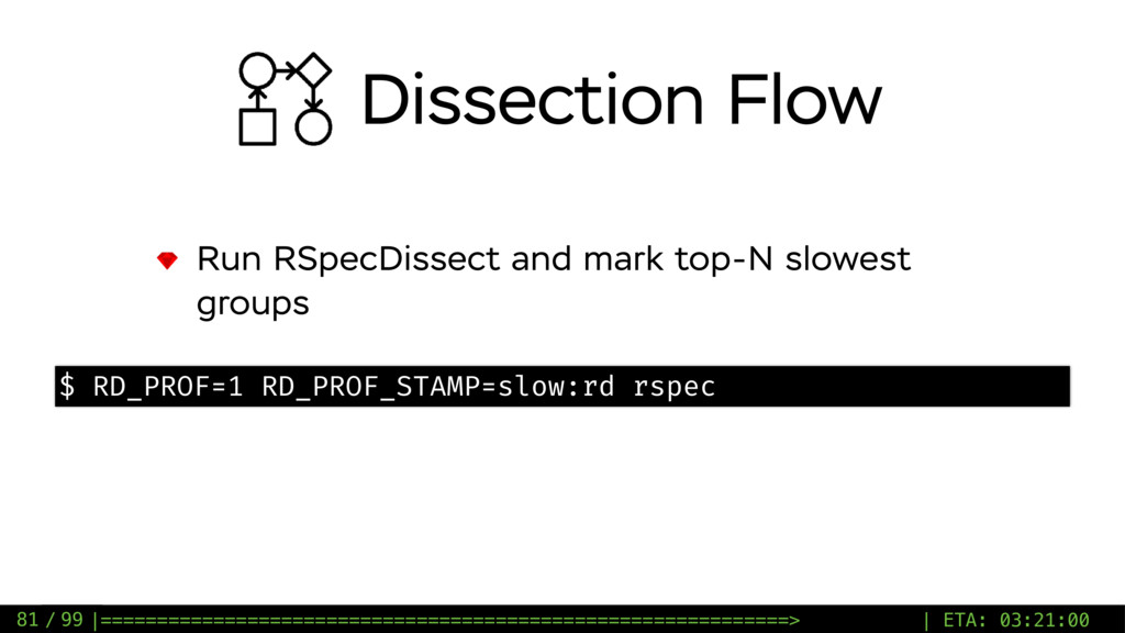 / 99 Run RSpecDissect and mark top-N slowest gr...