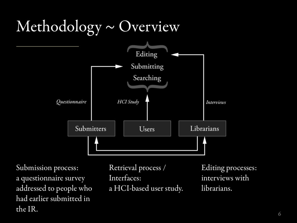 Methodology ~ Overview Submission process: a qu...