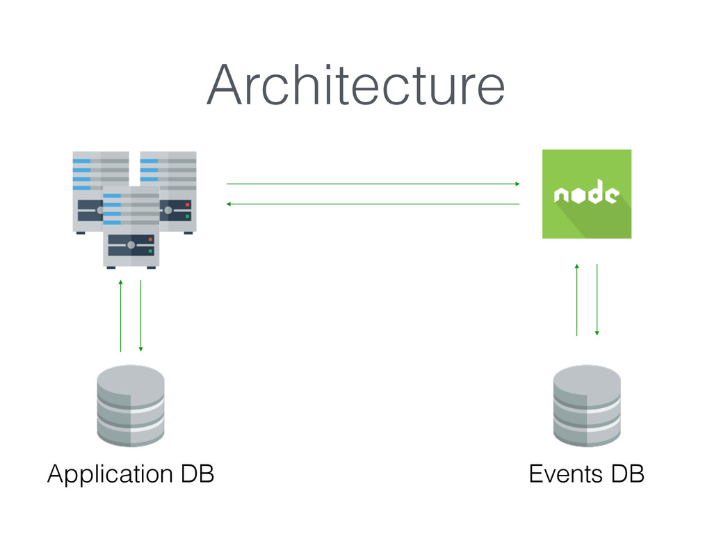 Architecture Application DB Events DB