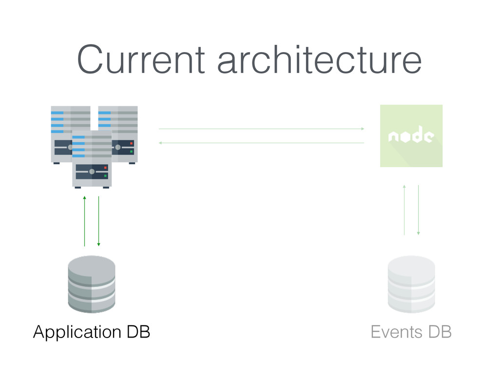 Current architecture Application DB Events DB