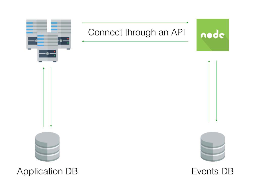 Application DB Events DB Connect through an API