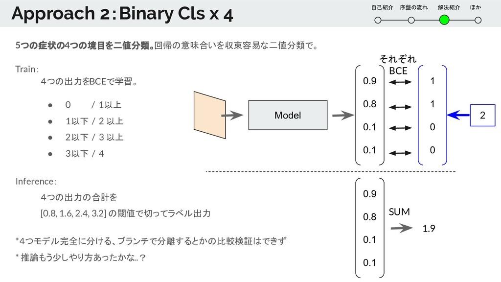 自己紹介  序盤の流れ   解法紹介   ほか Approach 2:Binary Cls x...