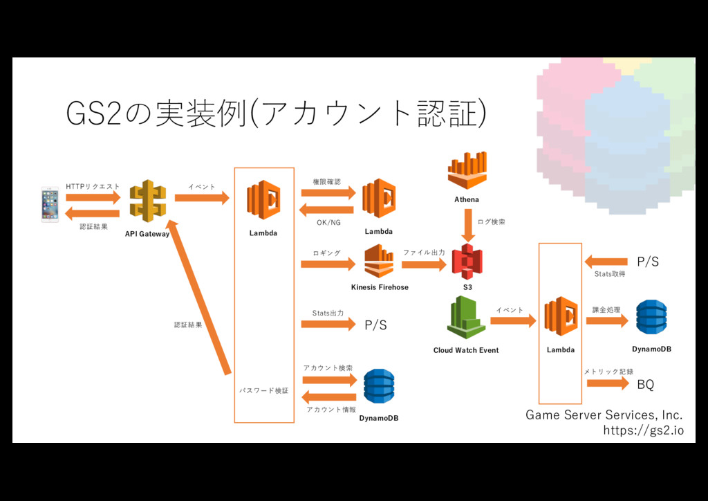 GS2の実装例(アカウント認証) Game Server Services, Inc. htt...