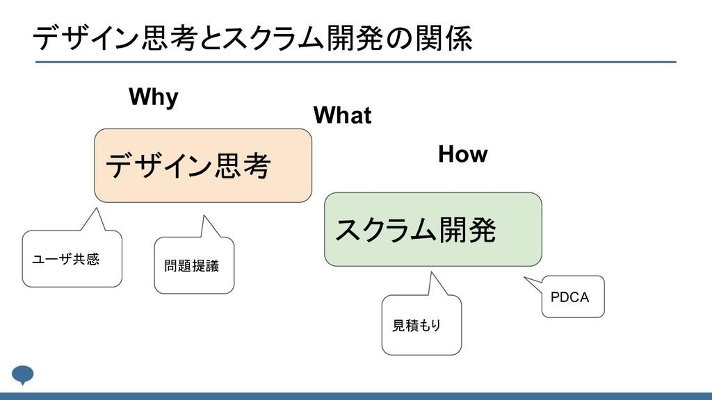 デザイン思考とスクラム開発の関係 デザイン思考 スクラム開発 Why What How ユーザ...