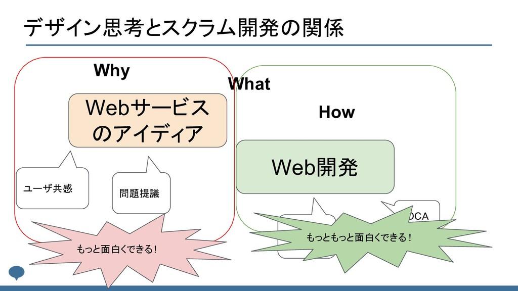 デザイン思考とスクラム開発の関係 Webサービス のアイディア Web開発 Why What ...
