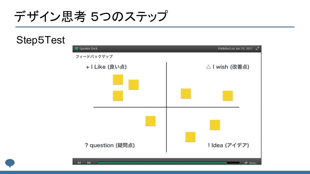 Step5Test デザイン思考 5つのステップ