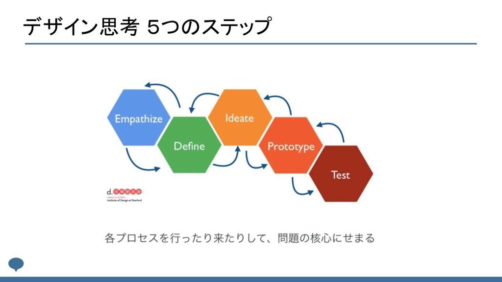 デザイン思考 5つのステップ
