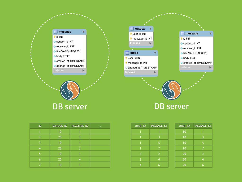 DB server DB server       ...