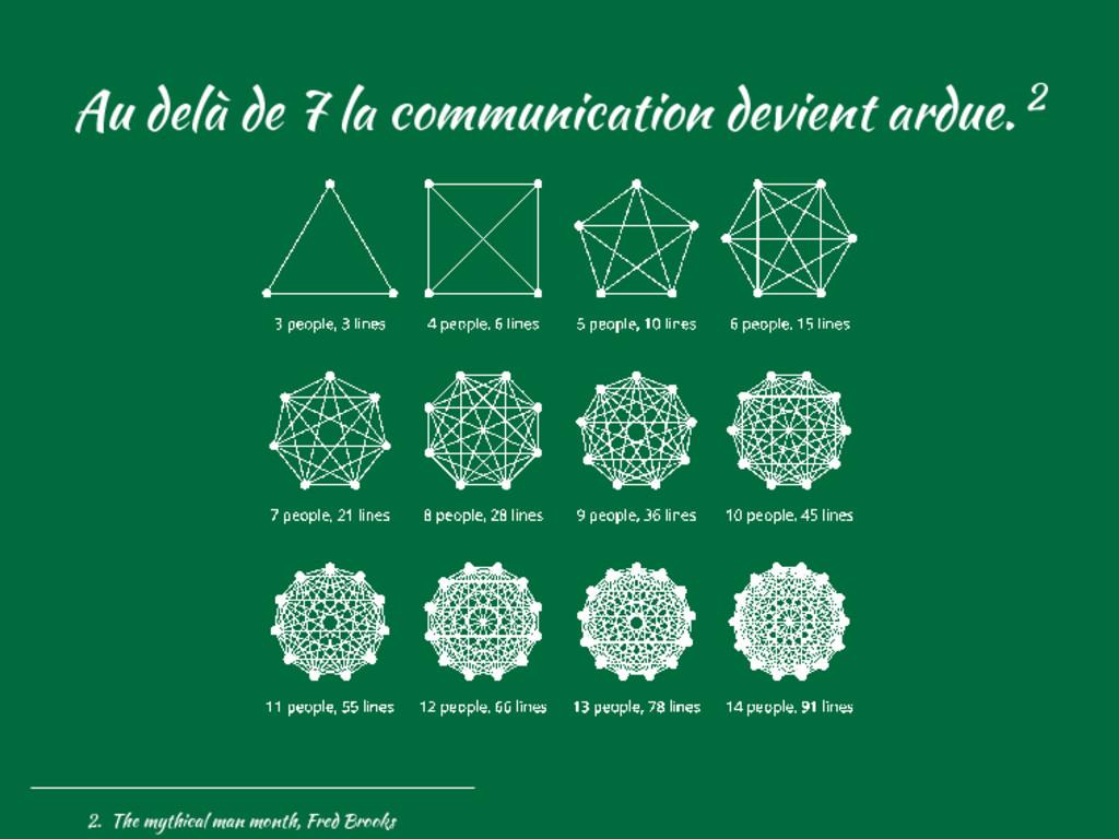Au delà de 7 la communication devient ardue. 2 ...