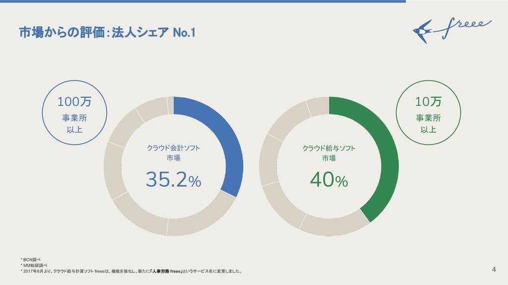 市場からの評価:法人シェア No.1 4 * BCN調べ * MM総研調べ * 2017年8月...
