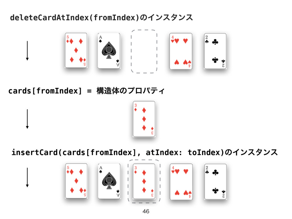 deleteCardAtIndex(fromIndex)ͷΠϯελϯε insertCa...