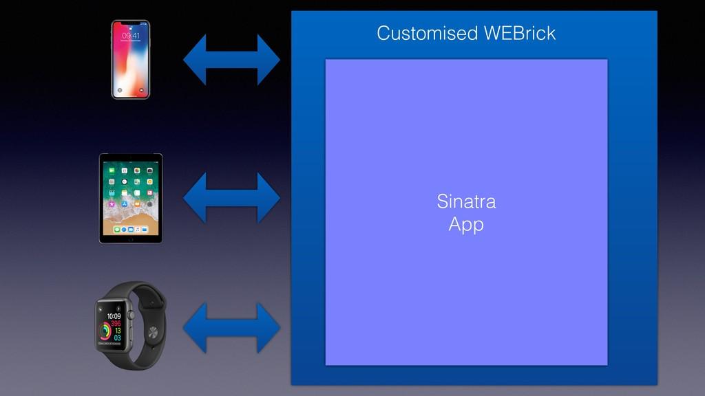 Sinatra App Customised WEBrick