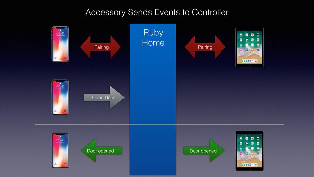 Accessory Sends Events to Controller Ruby Home ...