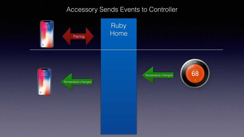 Accessory Sends Events to Controller Pairing Te...