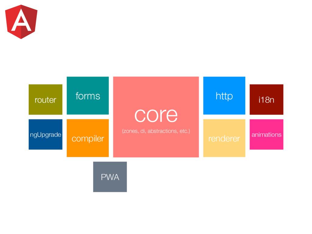 PWA forms http compiler renderer core (zones, d...