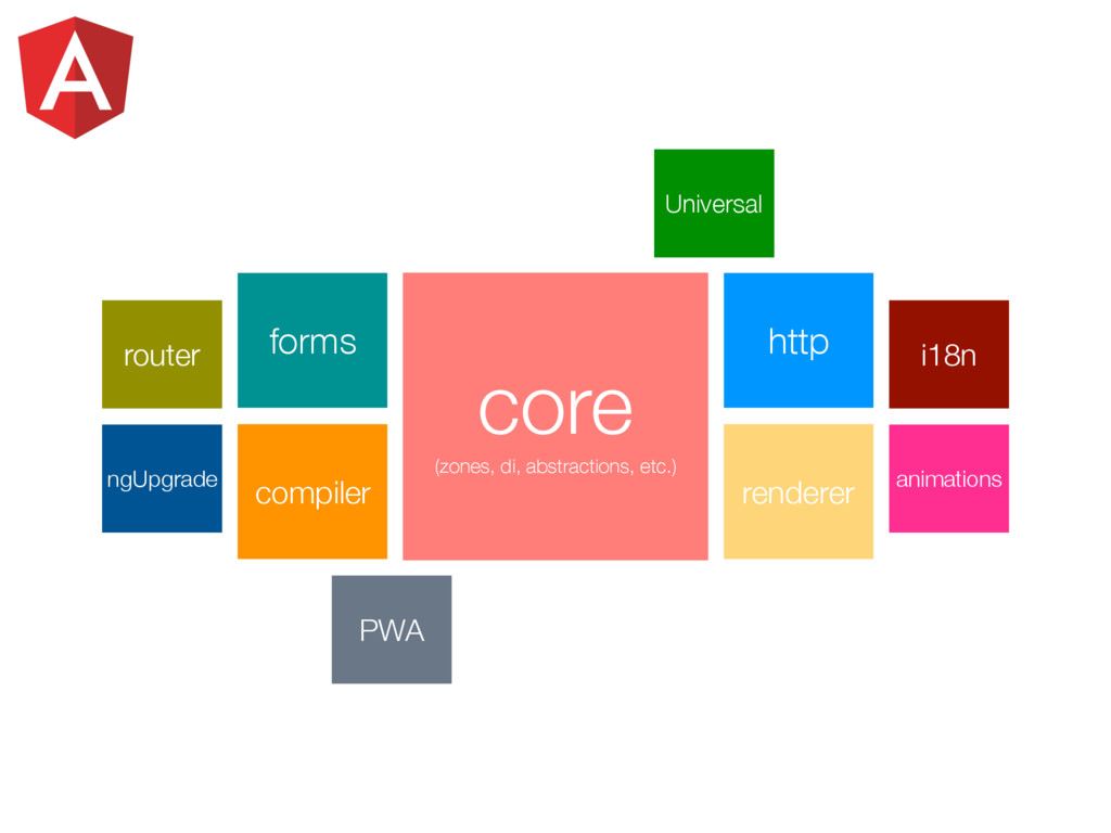 Universal PWA forms http compiler renderer core...