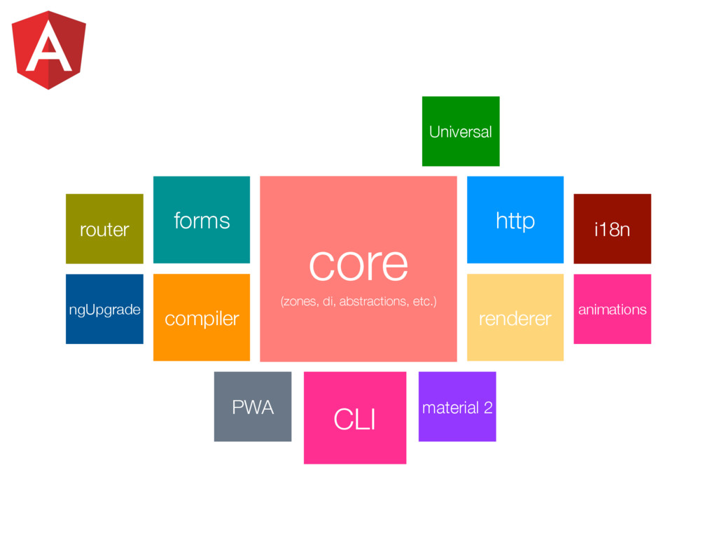 CLI material 2 Universal PWA forms http compile...