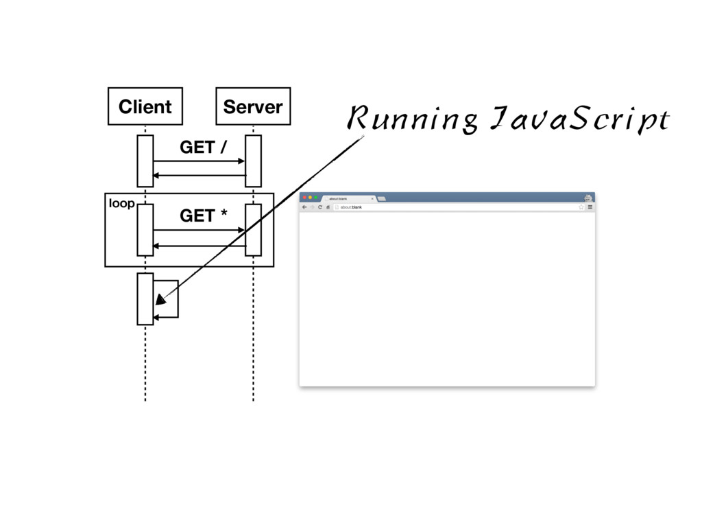 Client Server GET / GET * loop Running JavaScri...