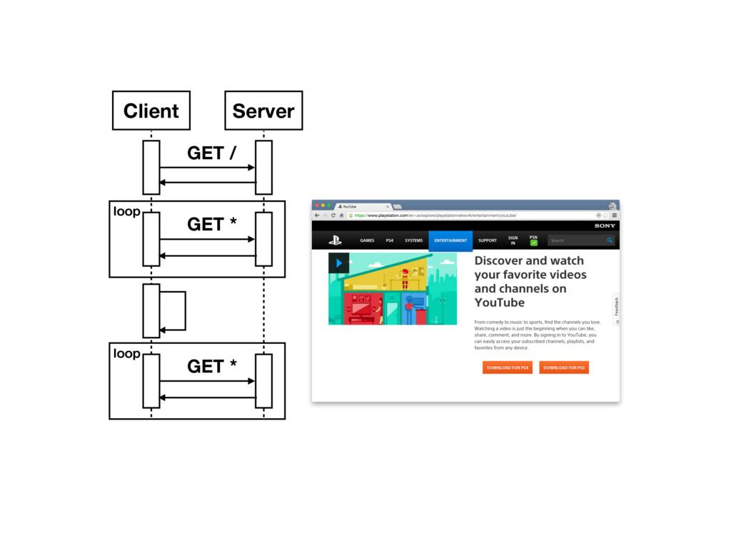 Client Server GET / GET * loop GET * loop