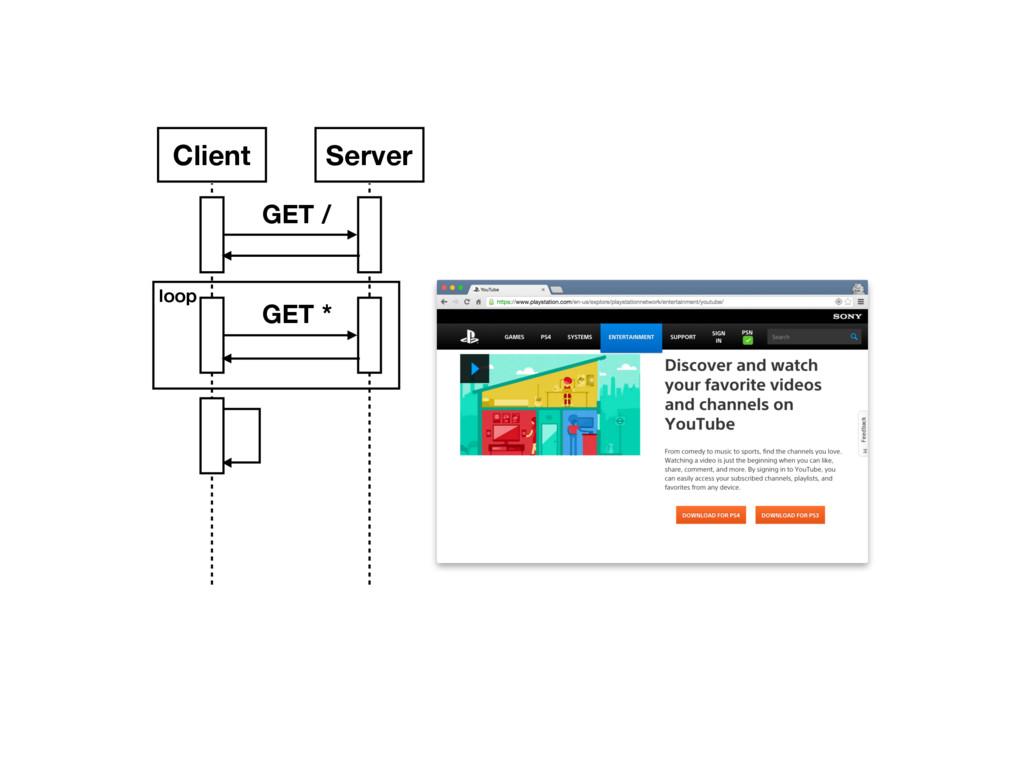 Client Server GET / GET * loop
