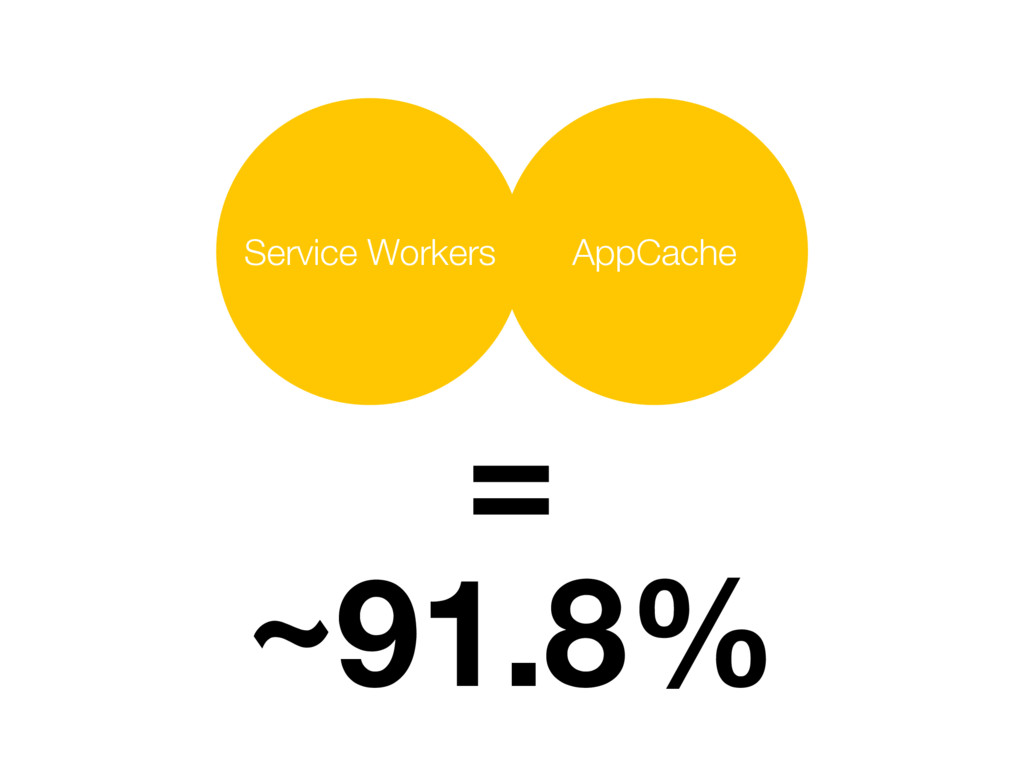 AppCache Service Workers = ~91.8%
