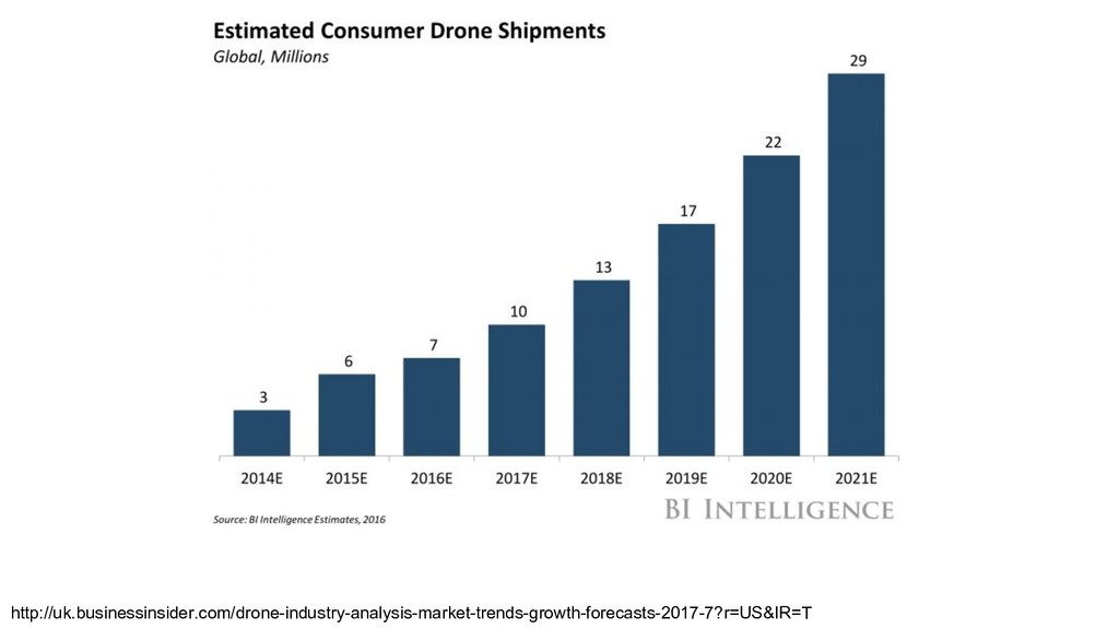 http://uk.businessinsider.com/drone-industry-an...
