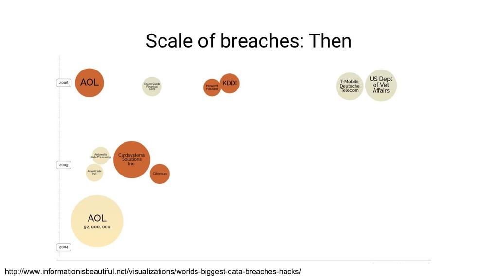 Scale of breaches: Then http://www.informationi...