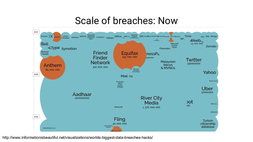Scale of breaches: Now http://www.informationis...