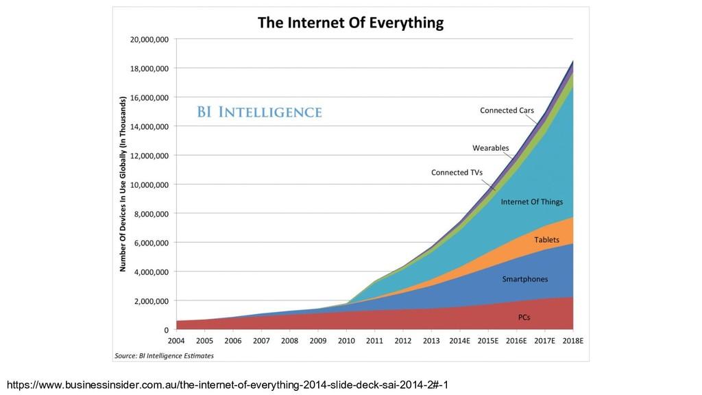 https://www.businessinsider.com.au/the-internet...