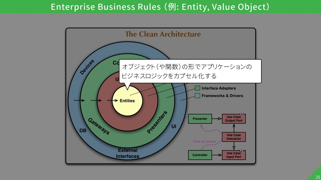 !25 Enterprise Business Rules (例: Entity, Value...