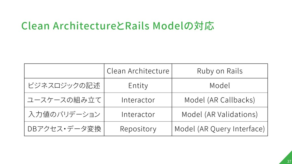 Clean ArchitectureとRails Modelの対応 !37 Clean Arc...