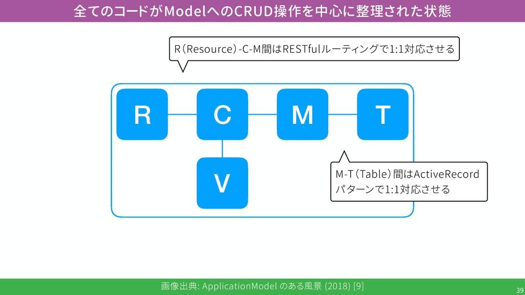 画像出典: ApplicationModel のある風景 (2018) [9] !39 全ての...