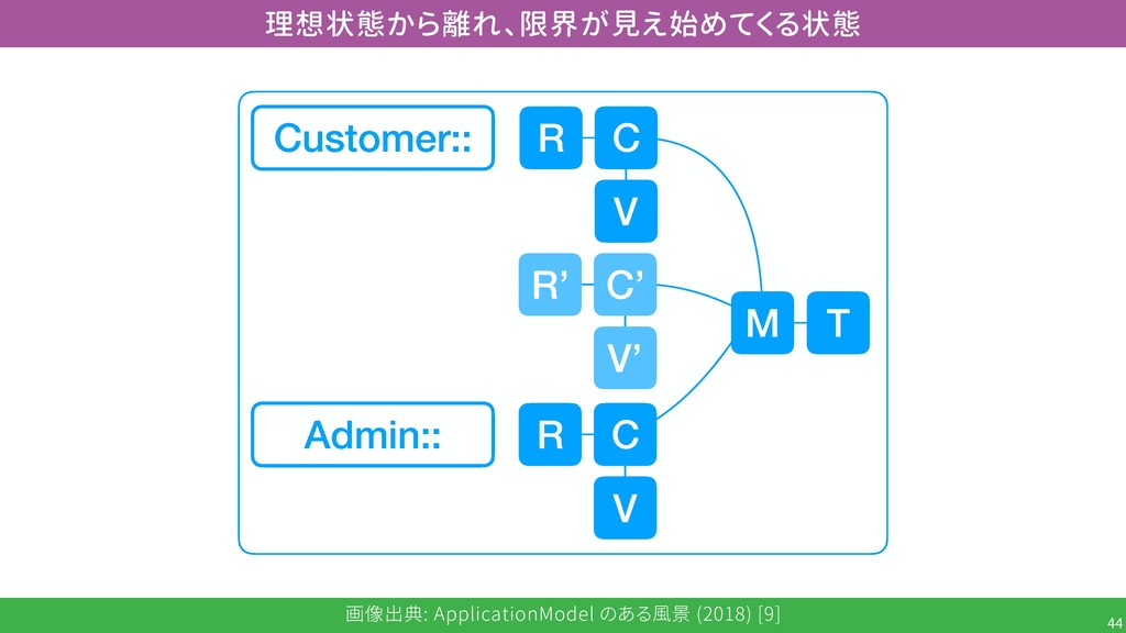 画像出典: ApplicationModel のある風景 (2018) [9] !44 理想状...