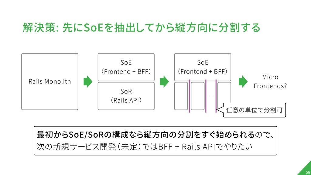 解決策: 先にSoEを抽出してから縦方向に分割する !58 最初からSoE/SoRの構成なら縦...